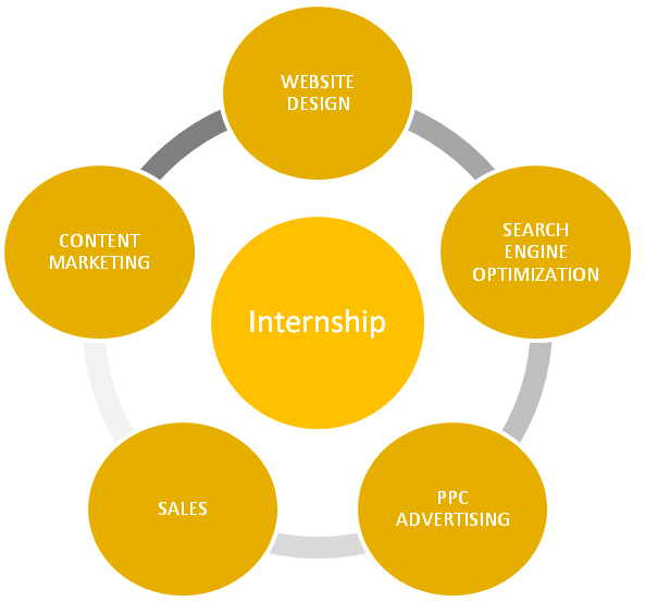 advantages of an internship program Hope of gaining an advantage has increased number and quality of  mutual  turns to its highly competitive internship program for new talent.