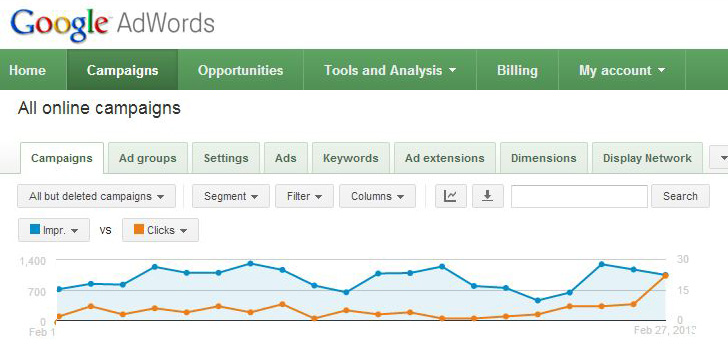 PPC advertising can be a powerful tool for lead generation