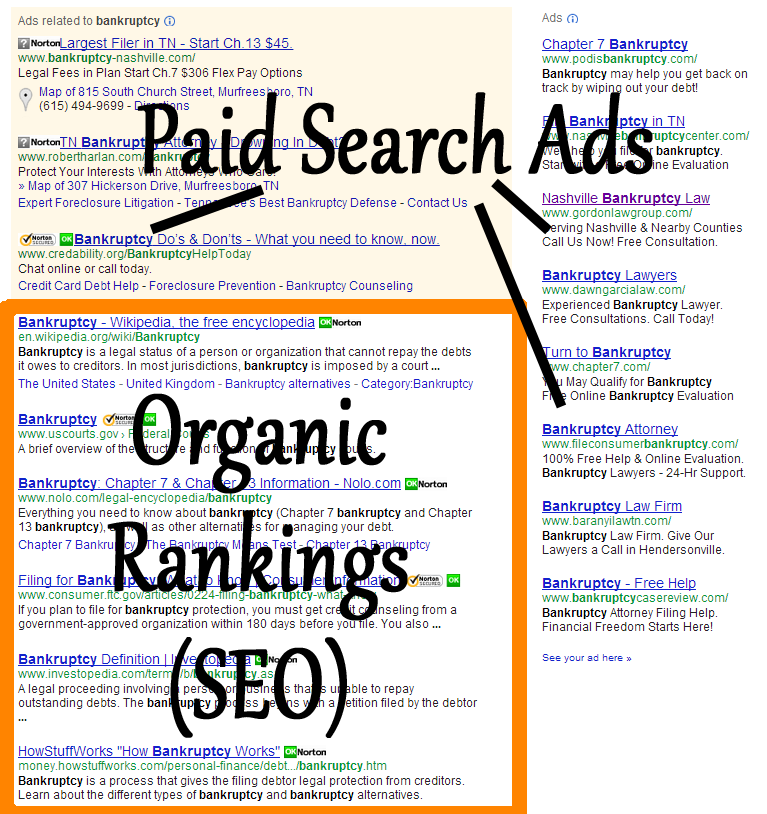 Organic search rankings provide long-term streams of traffic