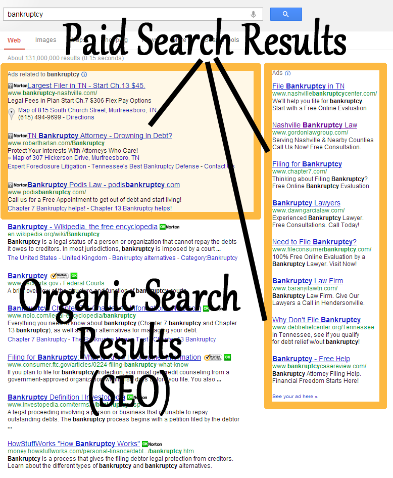 Paid search ads provide you with many benefits for marketing