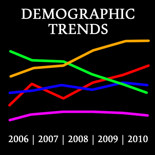 A glimpse at demographic trends from 2006-2010