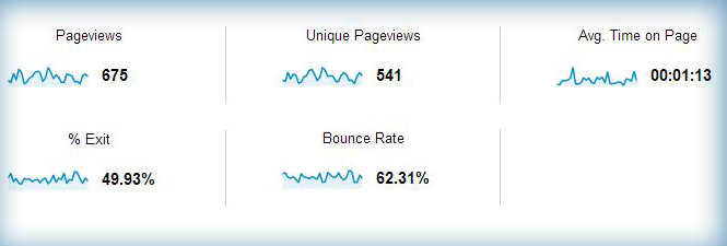 Engagement metrics help you see how good your content, navigation, and entire site are.