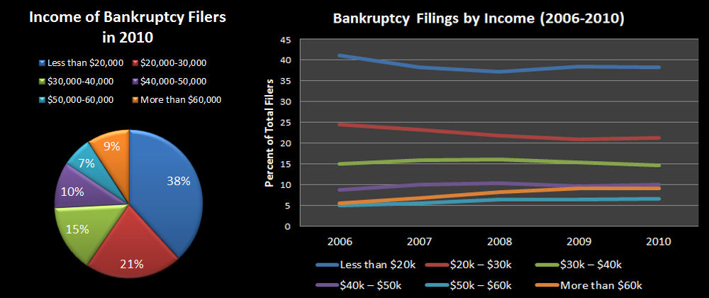 Income of Bankruptcy Filers