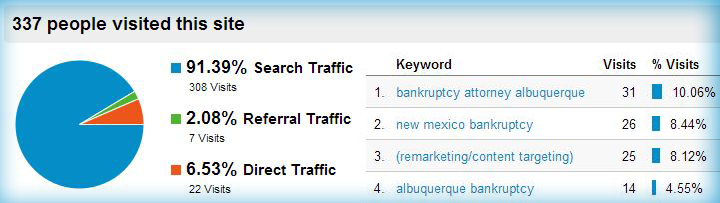 Traffic source metrics help you see where your site visitors are coming from