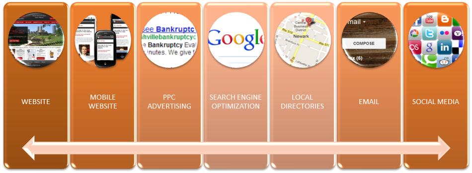 7 Internet Marketing Resources