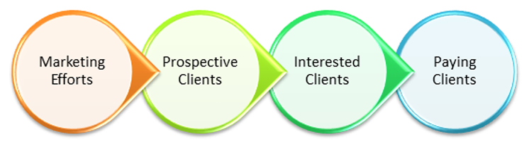 There are 4 stages in an effective sales pipeline