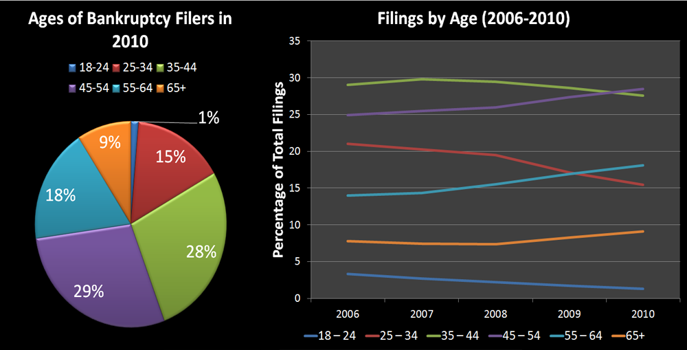 Bankruptcy Filers Ages