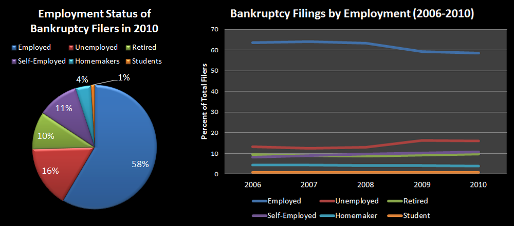 Employment of Bankruptcy Filers