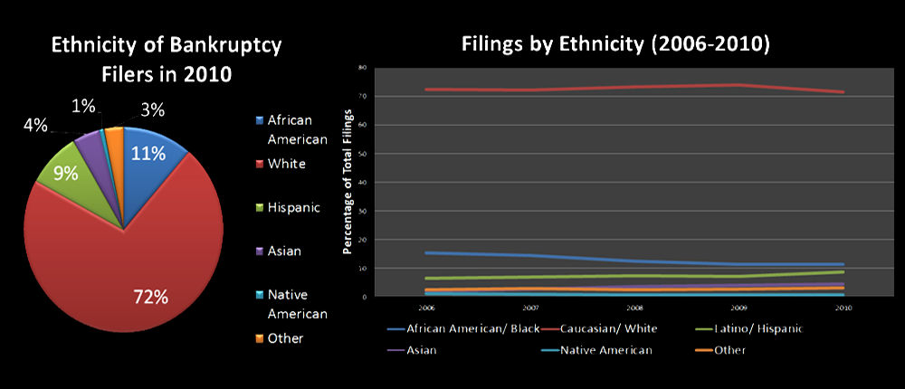 Ethnicity-of-Bankruptcy-Filers1