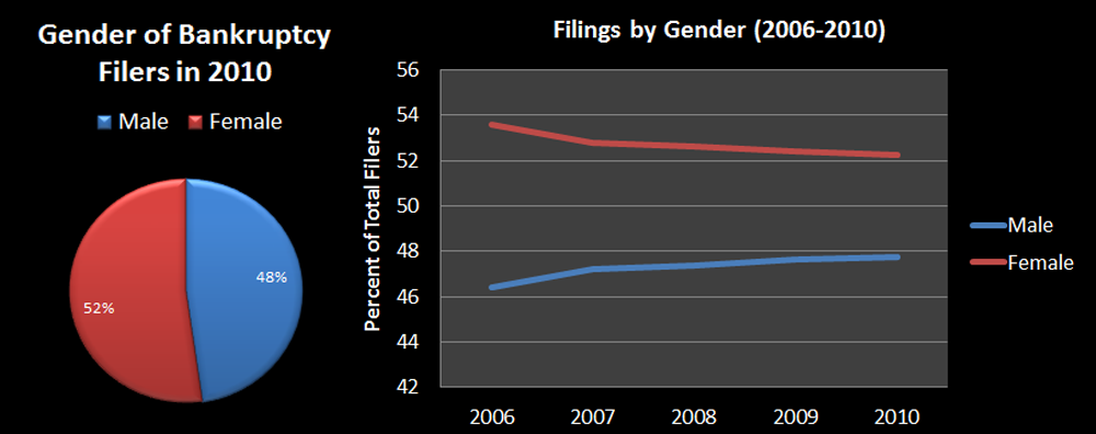 Gender of Bankruptcy Filers