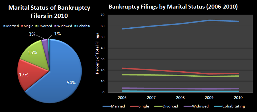 Marital Status of Bankruptcy Filers