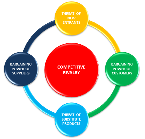 Porter's 5 Forces is a popular framework for analyzing industries as a whole.