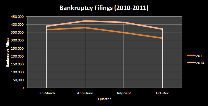 Bankruptcy filings fluctuate during the course of the year