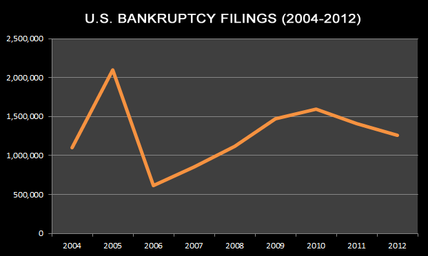 Bankruptcy filings van vary greatly from year to year due to regulation and to economic fluctuations