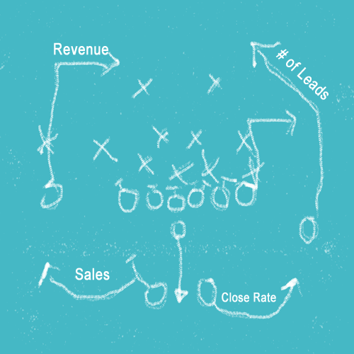 Having a detailed marketing plan will help you achieve profitability goals