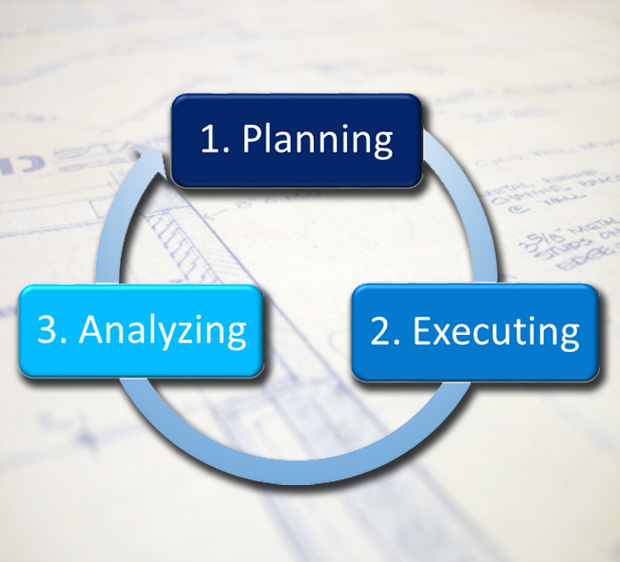 The 3 stages of bankruptcy marketing campaigns are planning, executing, and analyzing.