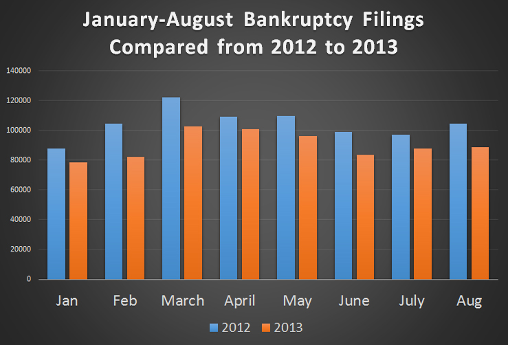 Bankruptcy Filings in 2012 and 2013