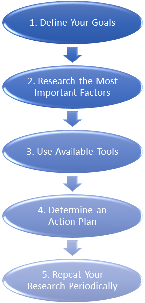 Market Research can be broken down into 5 simple steps.