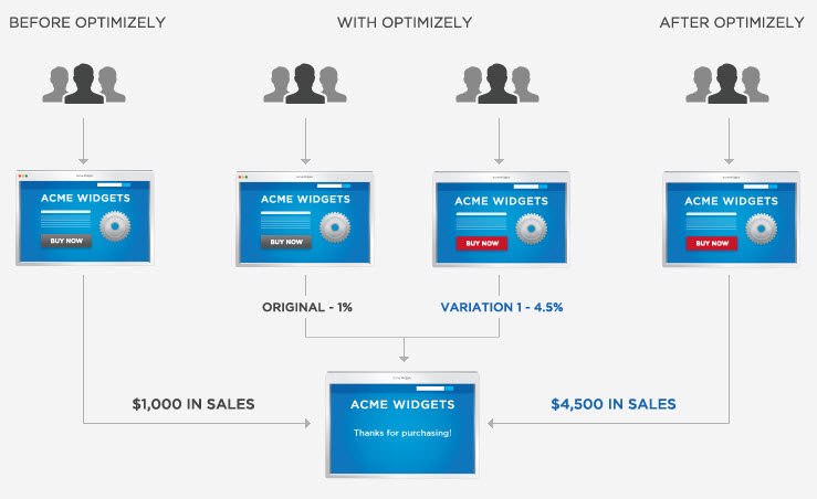 Optimizely Features